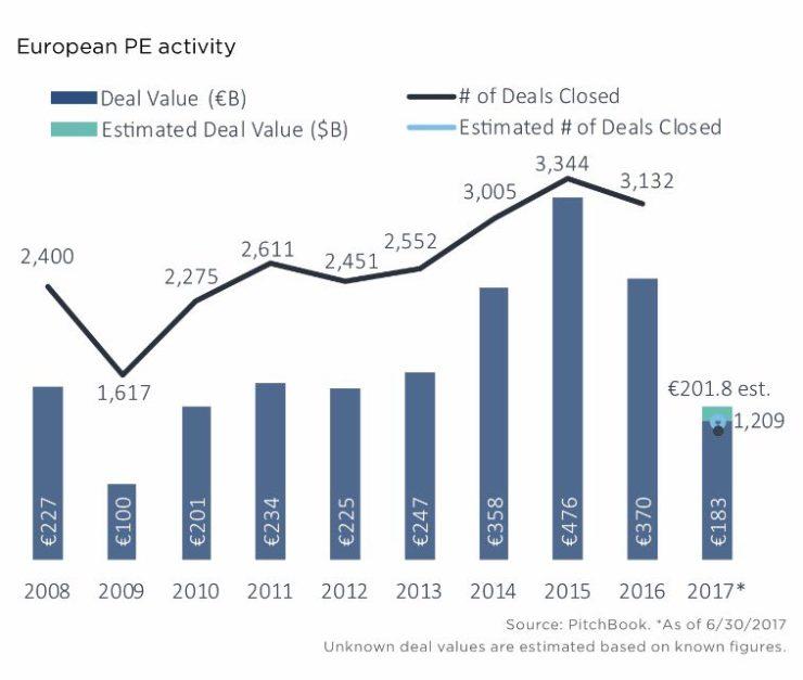 De ontwikkeling van private equity in Europa.