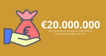 20 miljoen euro aan krediet verstrekt