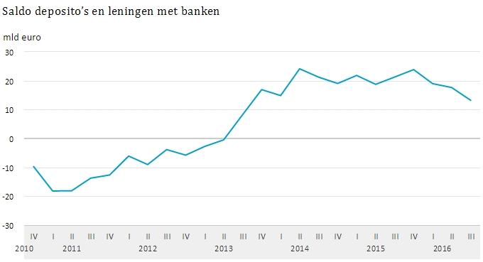 Deposito's en leningen bij Nederlandse banken