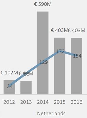Venture capital in Nederland 2016