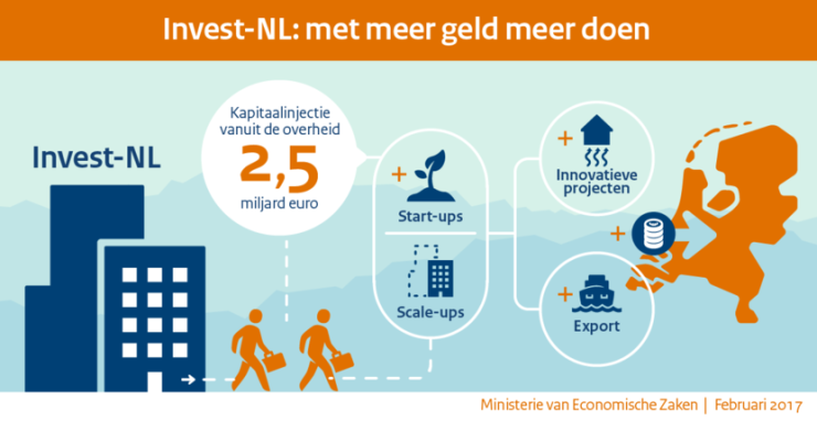 Invest-NL