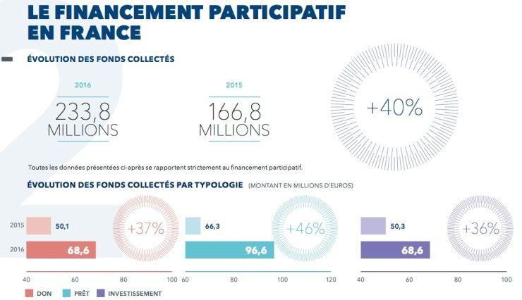 Crowdfunding in Frankrijk