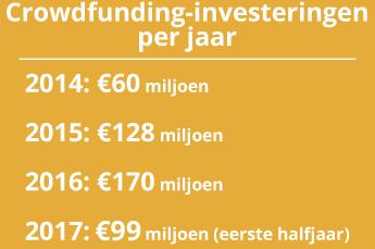 Crowdfunding-investeringen per jaar