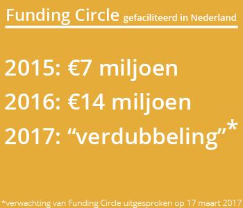 Funding Circle Nederland Cijfers