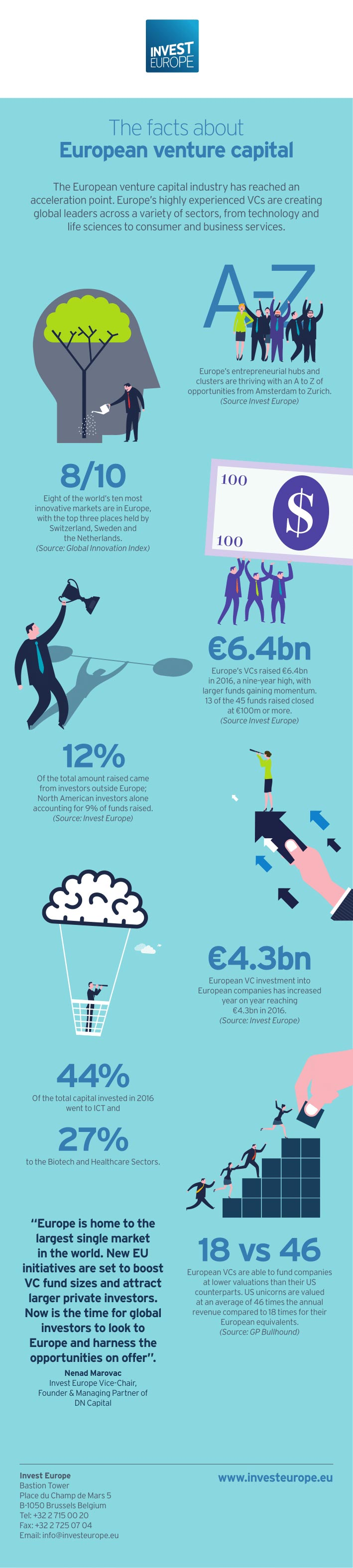 Infographic over venture capital in Europa