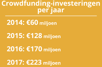 Crowdfunding in Nederland.