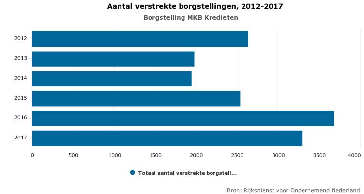 Verstrekte borgstellingen in Nederland.