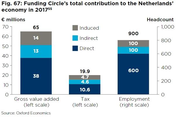 De impact van Funding Circle Nederland op onze economie en werkgelegenheid.