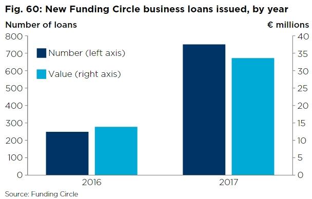 De hoeveelheid en waarde van leningen via Funding Circle Nederland.