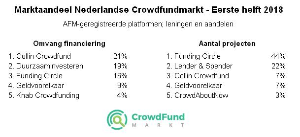 Marktaandeel van de Nederlandse crowdfundmarkt
