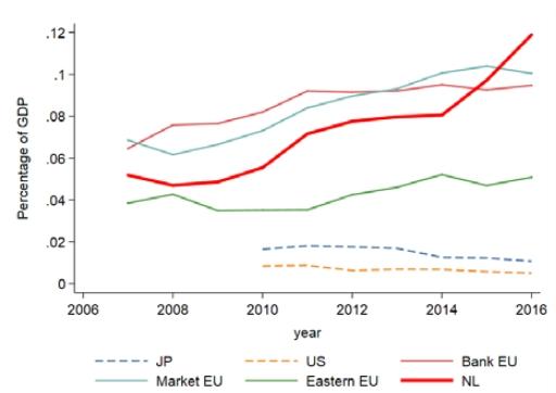 Factoringvolume in Nederland, de EU, de VS en Japan.