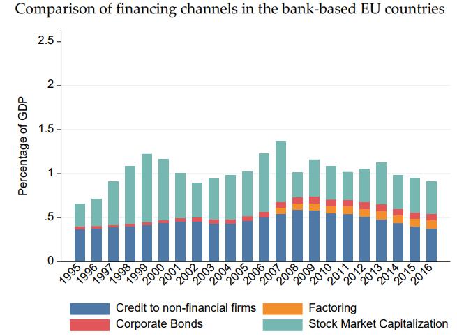 Financieringsvormen van bankgeoriënteerde landen in Europa.
