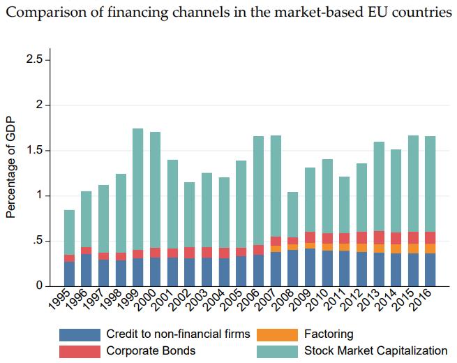 Financieringsvormen van marktgeoriënteerde landen in Europa.
