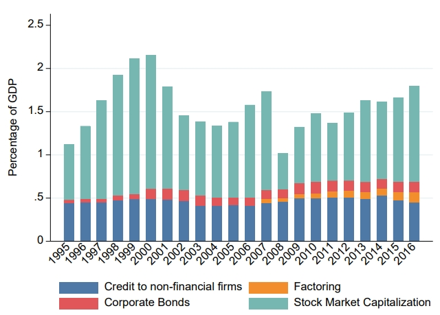 Financieringsvormen in Nederland