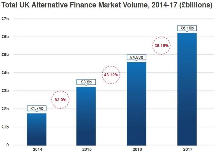 Alternatieve financering in het Verenigd Koninkrijk blijft toenemen.