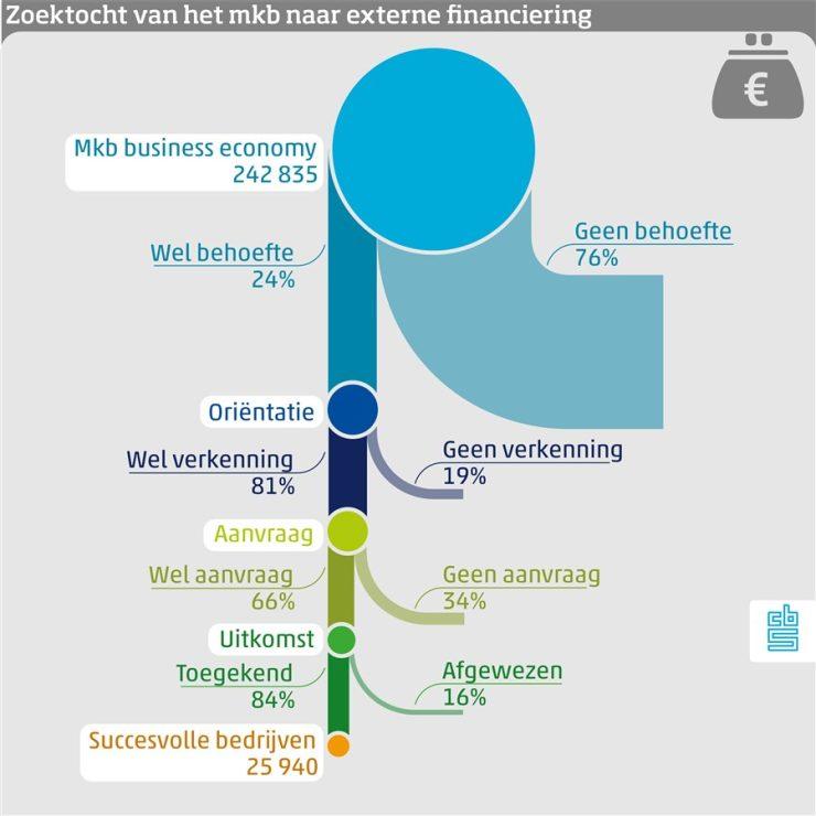 Graphic: Zoektocht van het mkb naar externe financiering. Mkb business economy 242 835: Wel behoefte 24% Geen behoefte 76%. Orientatie: Wel verkenning 81% Geen verkenning 19%. Aanvraag: Wel aanvraag 66% Geen aanvraag 34%. Uitkomst: toegekend 84% Afgewezen 16%. Succesvolle bedrijven 25940