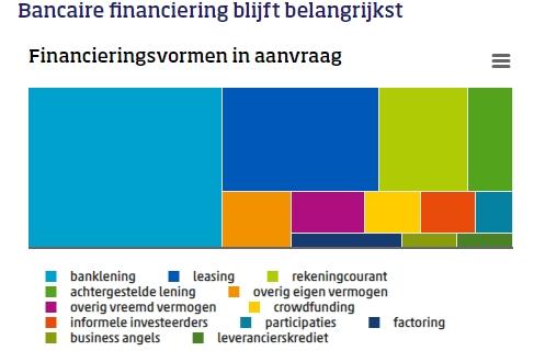 De populairste financieringsvormen