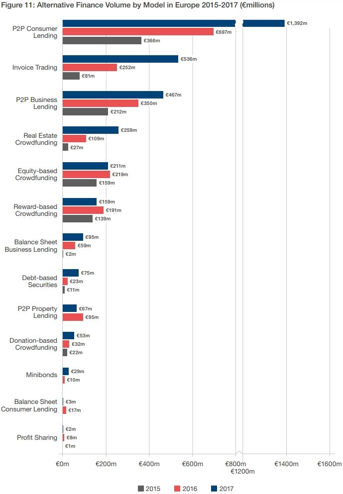 De toplanden per type alternatieve financiering in Europa.