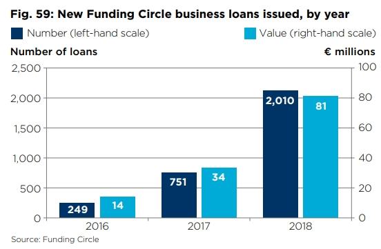 Leningen via Funding Circle