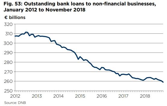 Uitstaande leningen door banken