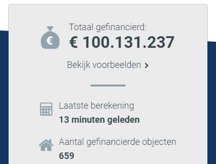De mijlpaal van 100 miljoen euro is bereikt.