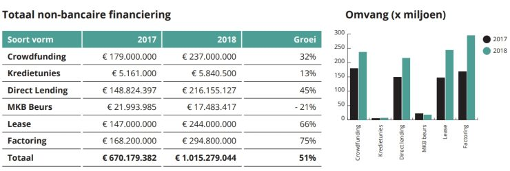 Omvang van non-bancair krediet in Nederland.