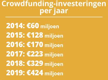 Crowdfunding in Nederland.