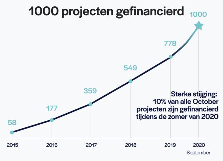 1000 projecten via October