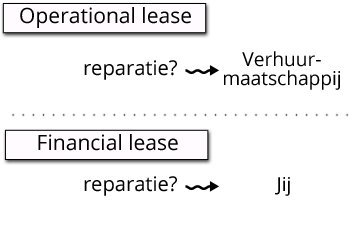 Operational versus financial lease