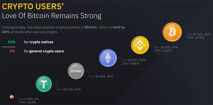 Bitcoin blijft het meest populair
