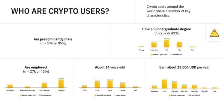 De gemiddelde crypto-gebruiker.