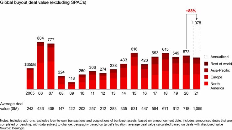 Wereldwijde dealwaarde in private equity.