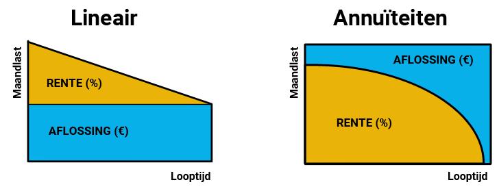 Verschil tussen lineair en annuïtair.