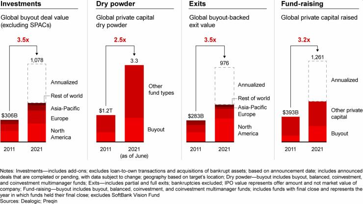 De ontwikkeling van private equity in 2021.