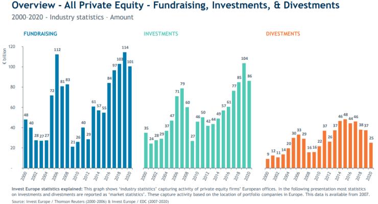 De ontwikkeling van private equity in Europa tot en met 2020.